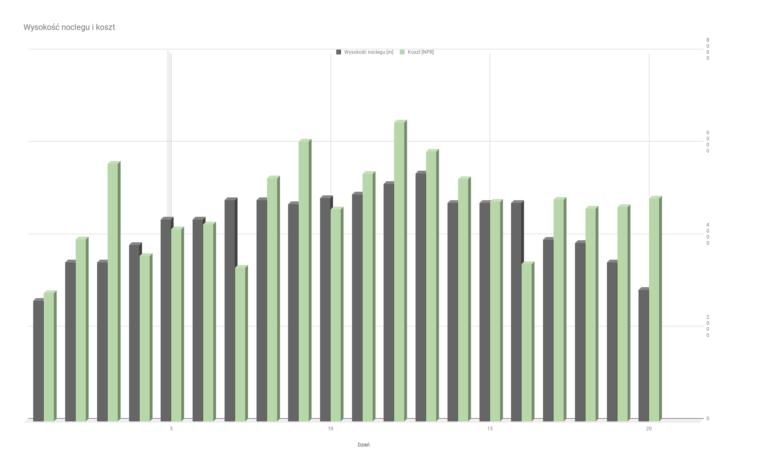 Wykres przestawiający zależność kosztów dziennych i wysokości noclegu (nasz przypadek)